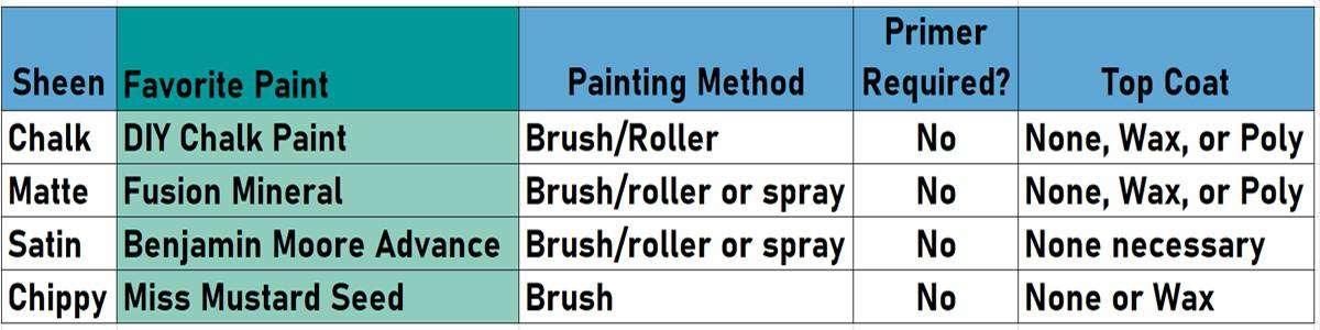Graphic of which paint to use and why for furniture painting