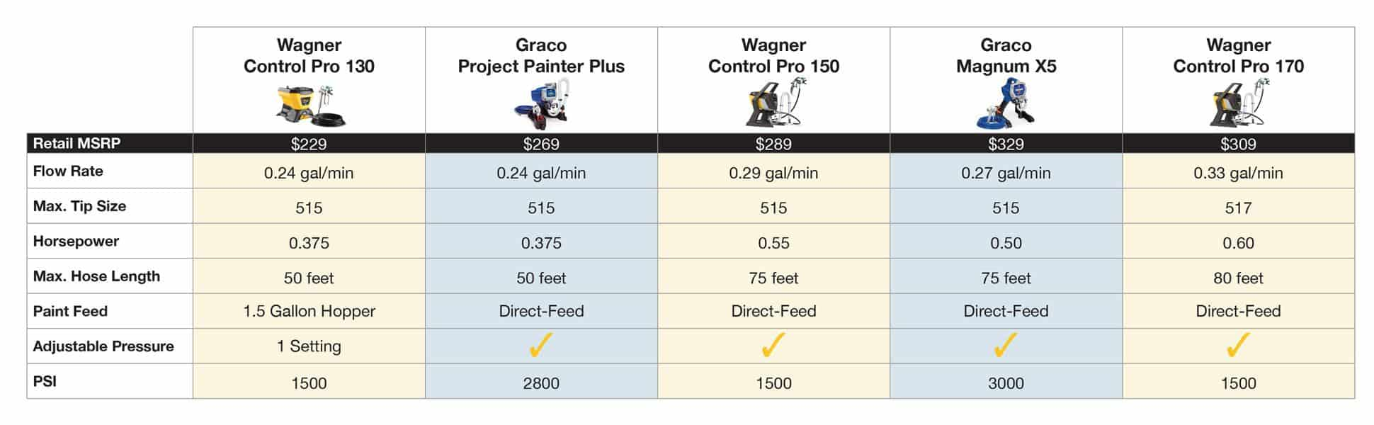 Comparison chart graphic of several models of paint sprayers.
