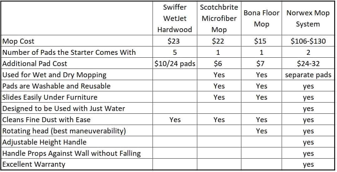 Comparison Chart of Norwex mop, Bona Floor Mop, Scotchbrite Mop, and Swiffer WetJe.